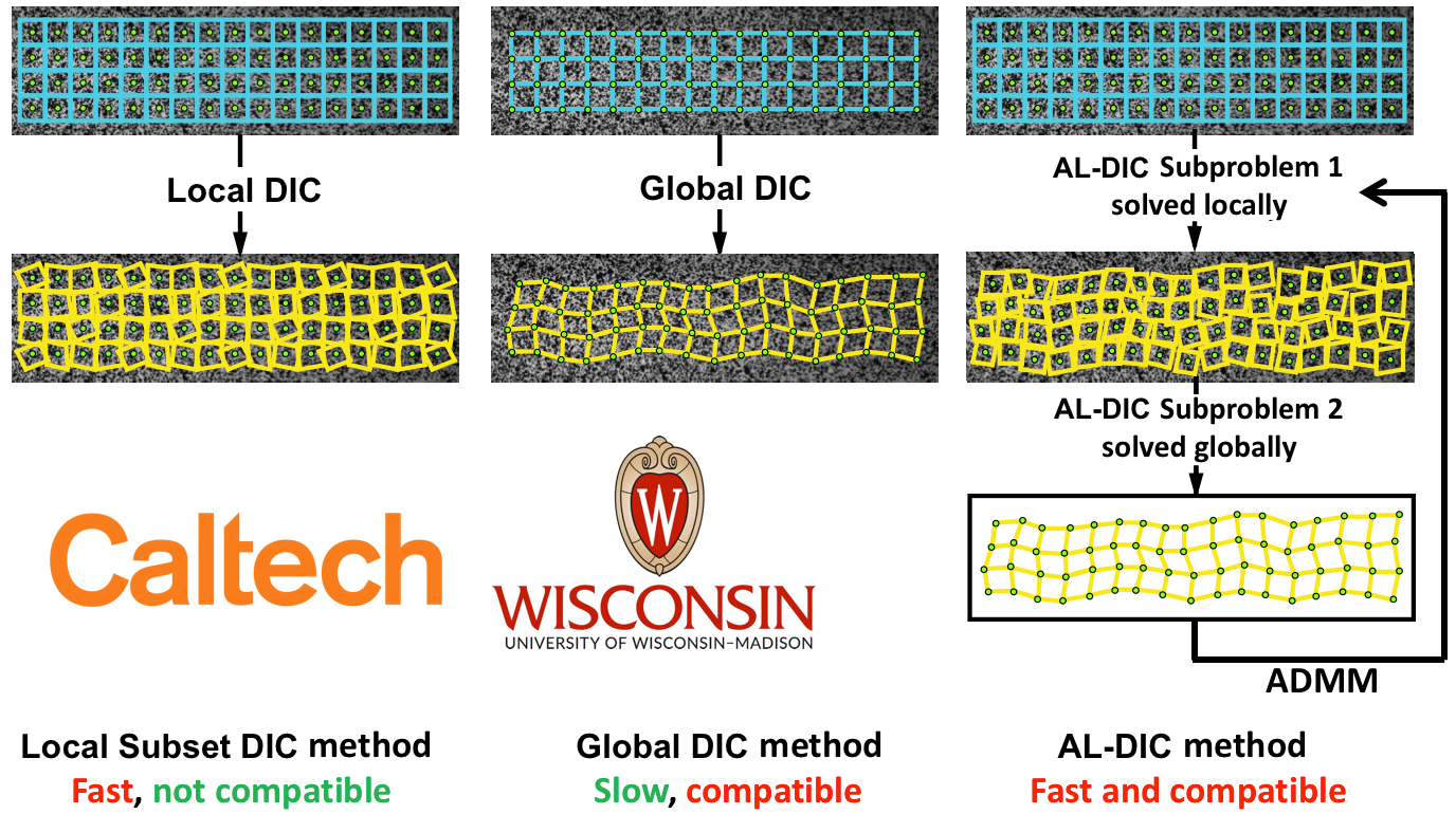 Augmented Lagrangian Digital Image Correlation and Tracking