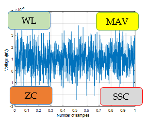 EMG Feature Extraction Toolbox - File Exchange - MATLAB Central