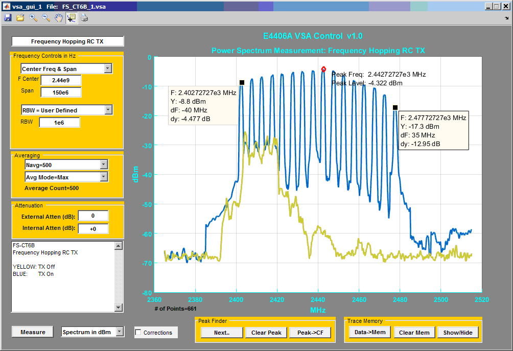 Spectrum Analysis with the Agilent E4406A - File Exchange - MATLAB