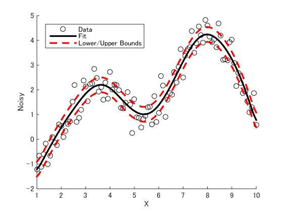 MATLAB Plot Gallery - Curve with Lower and Upper Bounds - File