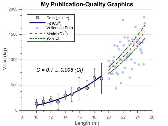 Matlab Plot Gallery - Publication Quality Graphics - File Exchange