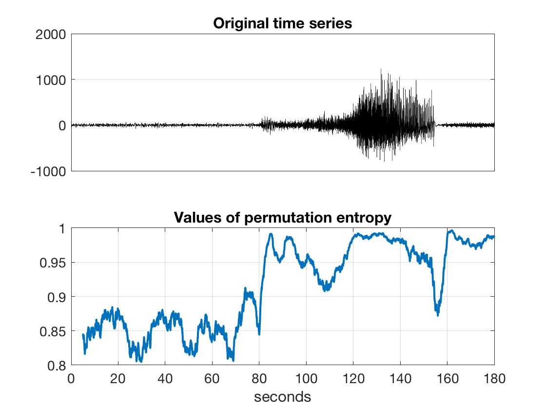 Permutation entropy (fast algorithm) - File Exchange
