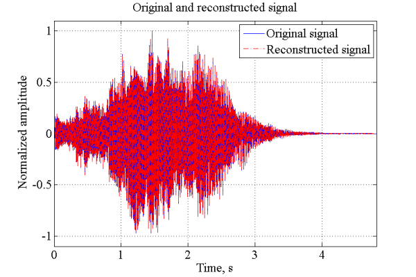 Inverse Short-Time Fourier Transform (ISTFT) with Matlab
