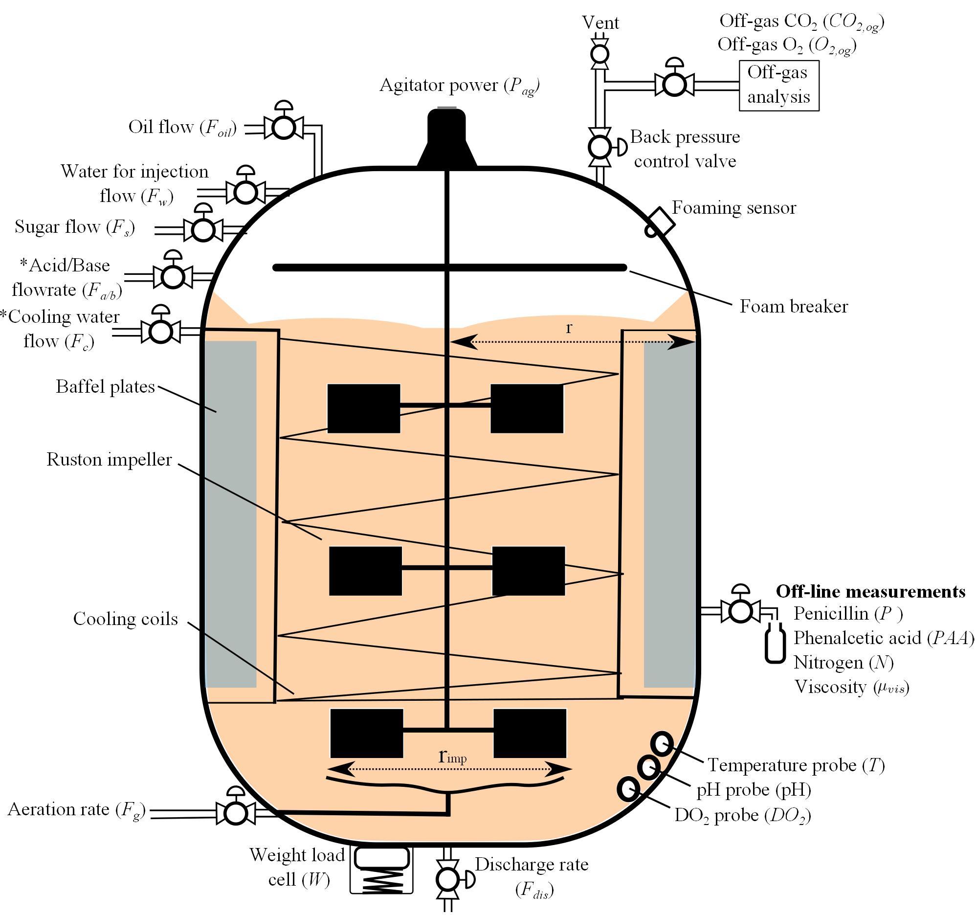 Industrial-scale Penicillin SimulationV2 - File Exchange - MATLAB