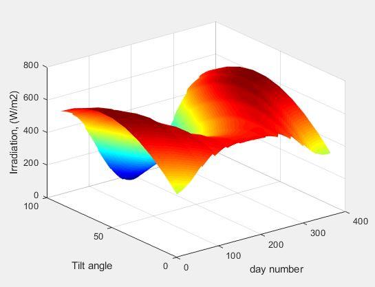 Simulation of the best solar angles for kharga,Egypt - File