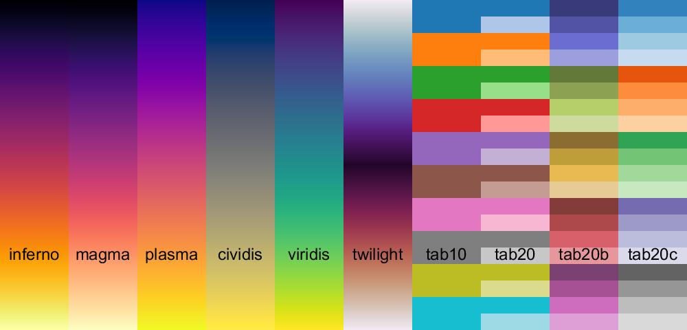 MatPlotLib Perceptually Uniform Colormaps