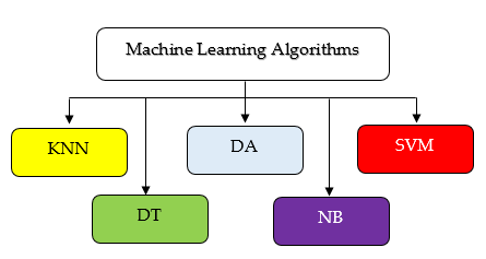 Simple Machine Learning Algorithms for Classification - File