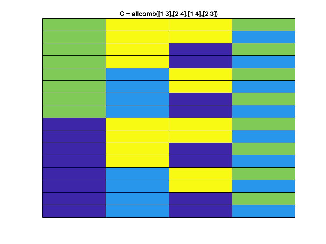allcomb(varargin) - File Exchange - MATLAB Central