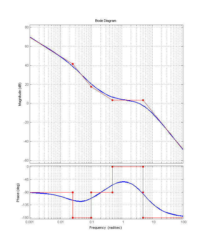 bode plot with asymptotes file exchange matlab central : bode diagram matlab - findchart.co