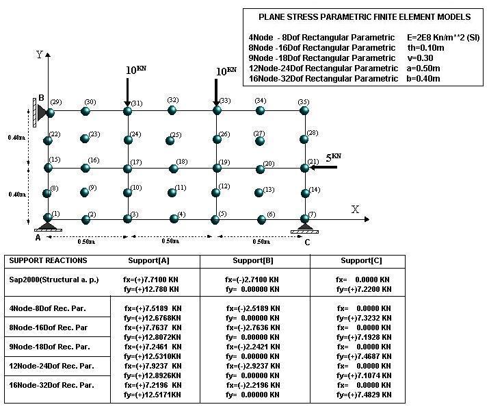 Plane Stress Rectangular Parametric FEM - File Exchange - MATLAB Central