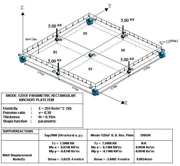 Parametric Rectangular Kirchoff Plate FEMs - File Exchange - MATLAB