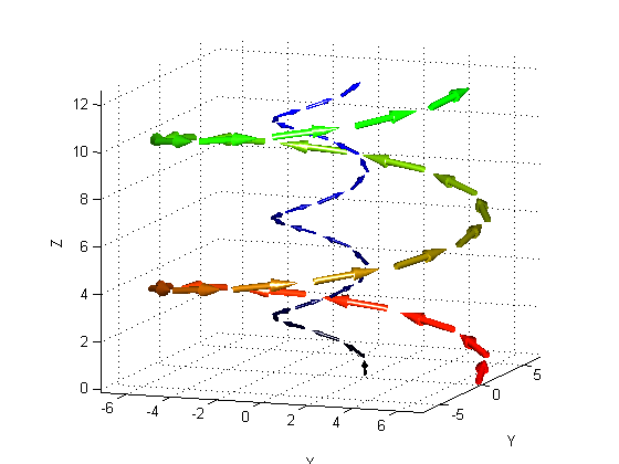 3D Quiver with volumized arrows - File Exchange - MATLAB Central