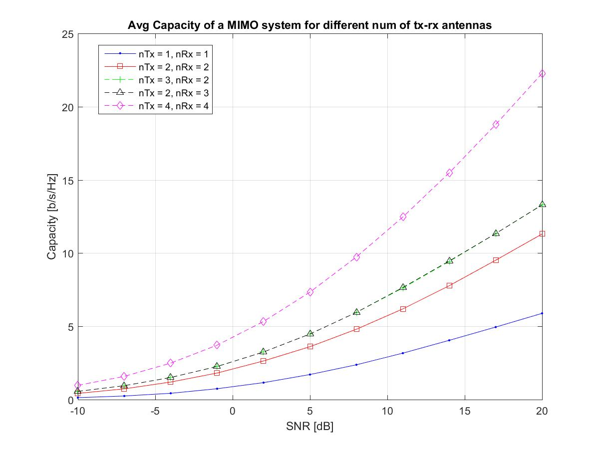 MIMO Rayleigh fading Channel Capacity - File Exchange - MATLAB Central