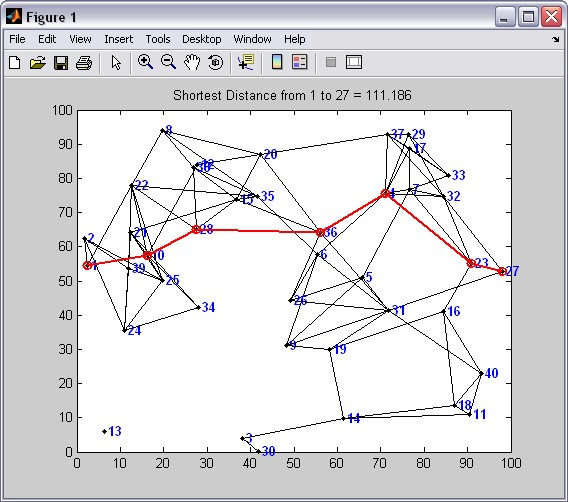 Dijkstra's Shortest Path Algorithm - File Exchange - MATLAB Central