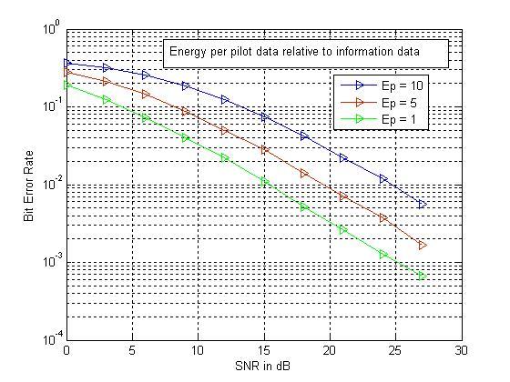 OFDM LSE Channel Estimation - File Exchange - MATLAB Central