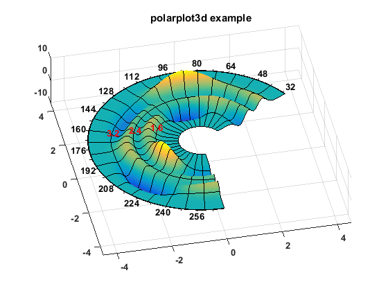Matlab Polar Bar Plot
