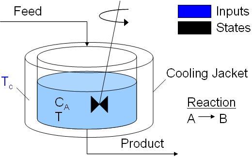 Continuously Stirred Tank Reactor CSTR File Exchange MATLAB - Cstr reactor design