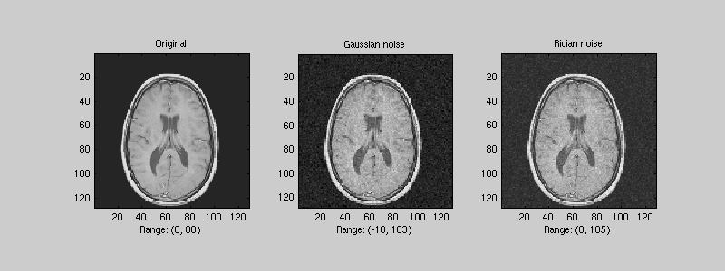 how to generate gaussian noise in matlab