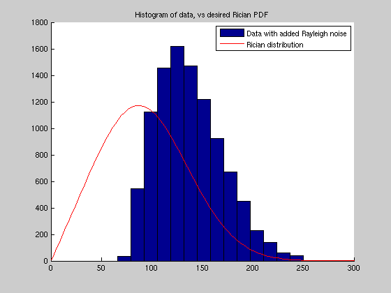 Rice/Rician distribution - File Exchange - MATLAB Central