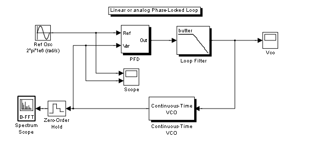 demo  phase locked loop
