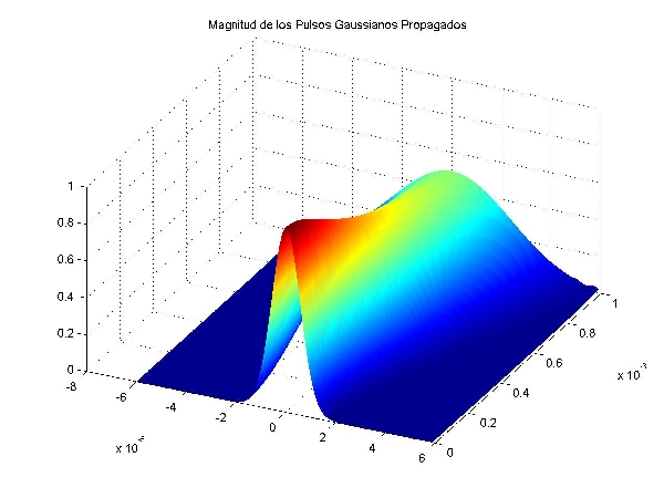 Finite Difference Beam Propagation Method - File Exchange