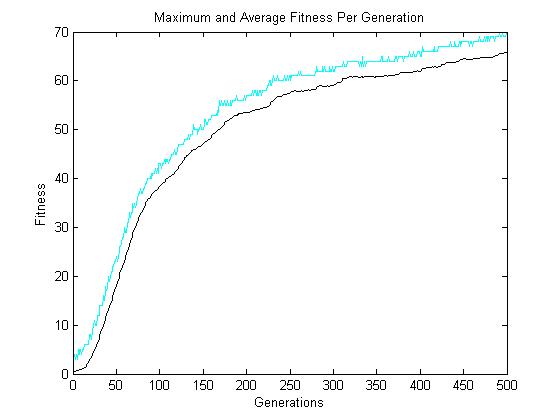 SpeedyGA: A Fast Simple Genetic Algorithm - File Exchange
