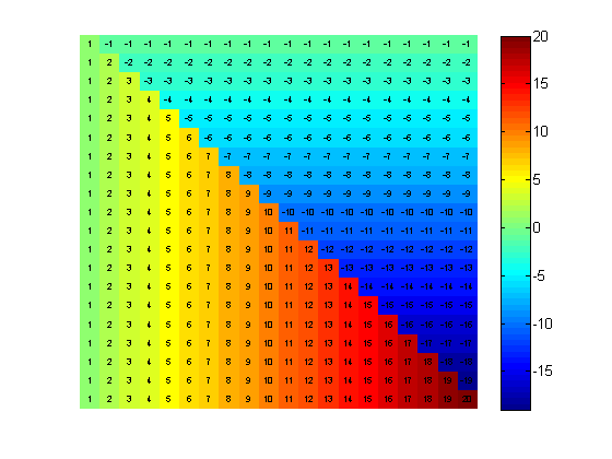Heat Maps with Text - File Exchange - MATLAB Central