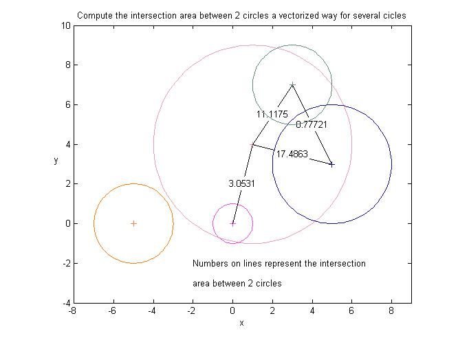 Analytical intersection area between two circles - File Exchange