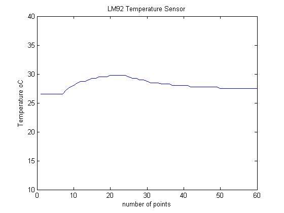Read a LM92Temperature Sensor using a PIC16F877 and MATLAB - File