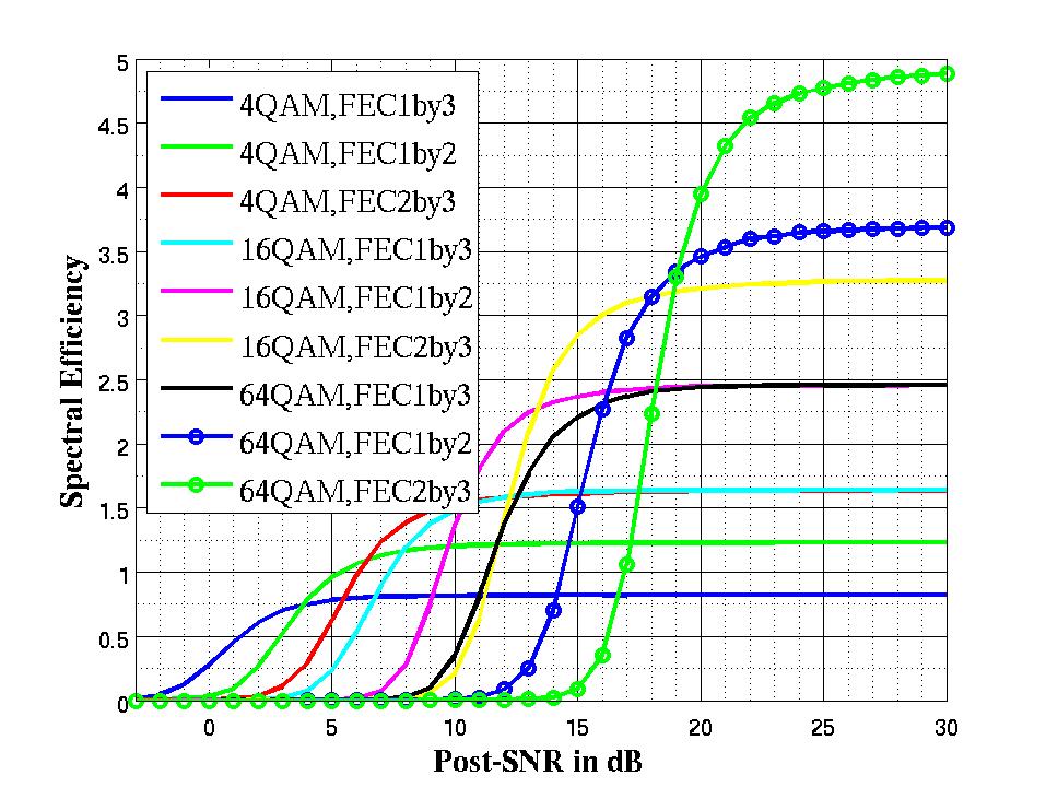 OFDM-based Wireless BroadBand System Simulator - File Exchange