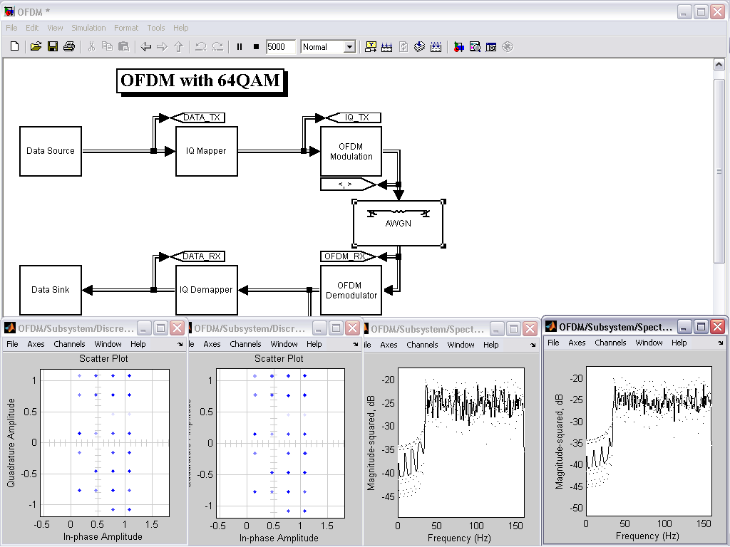 OFDM with 64-QAM - File Exchange - MATLAB Central
