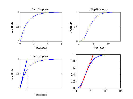 Line Drawing Algorithm Matlab : Learning pid tuning i process reaction curve