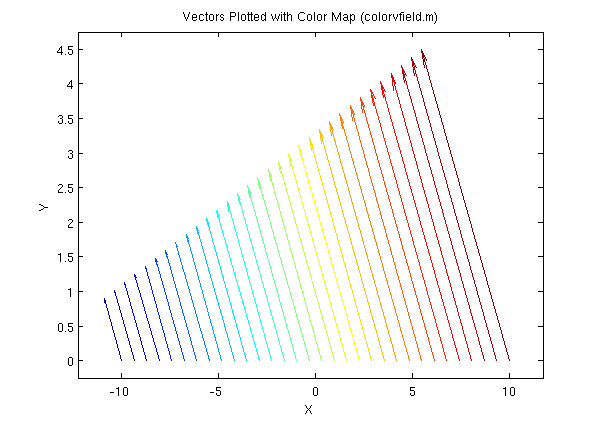 Colored 2D Vector Field Plotter - File Exchange - MATLAB Central