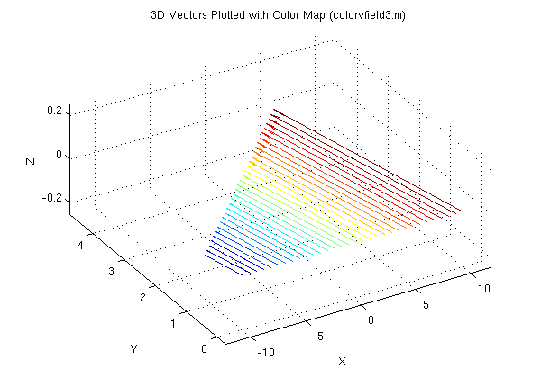 COLORVFIELD3 Colored 3D Vector Field Plotter - File Exchange