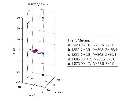 MinimaMaxima3D - File Exchange - MATLAB Central
