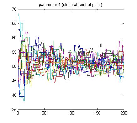 Differential Evolution Monte Carlo sampling - File Exchange - MATLAB