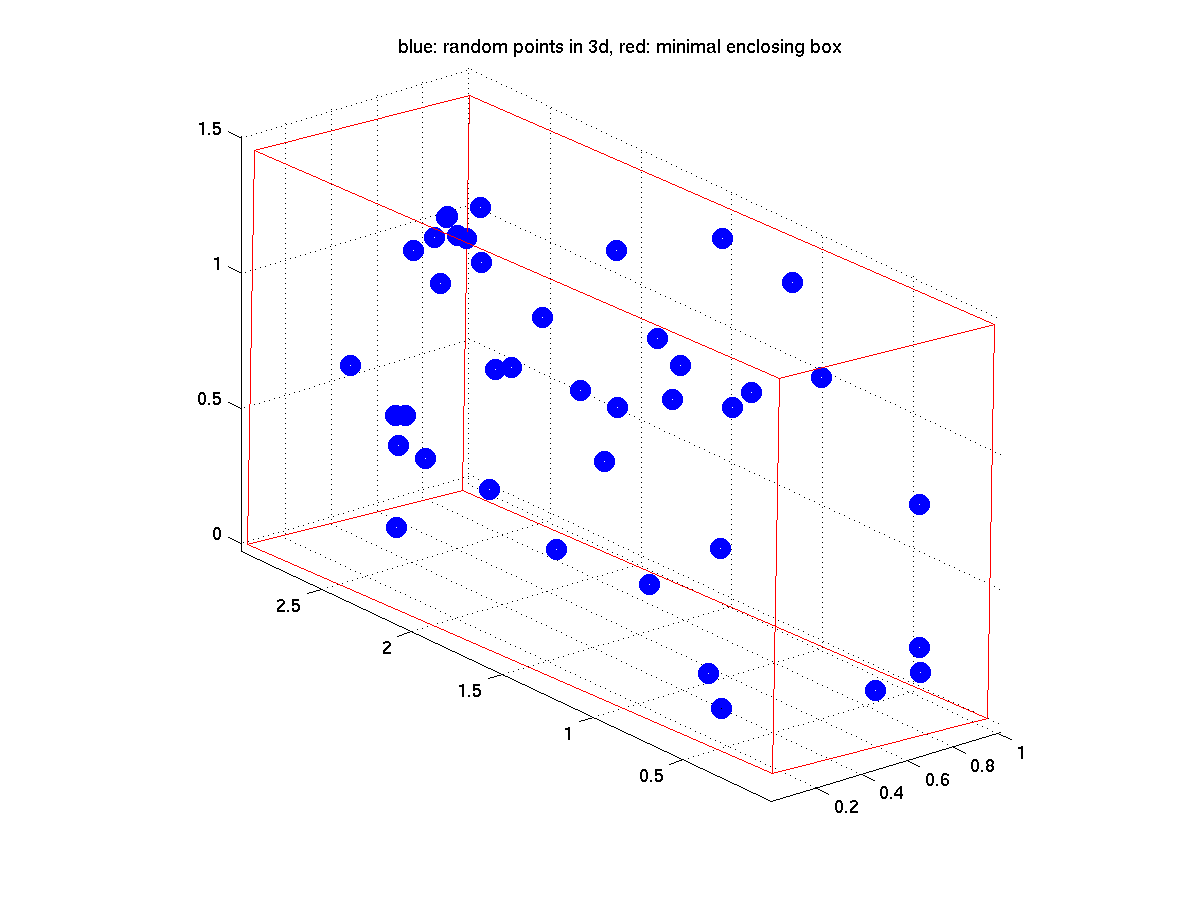Minimal Bounding Box - File Exchange - MATLAB Central