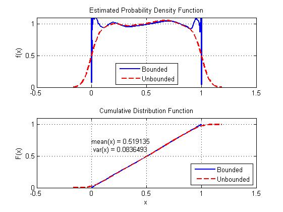 Gaussian Kernel Density Estimation Demonstration