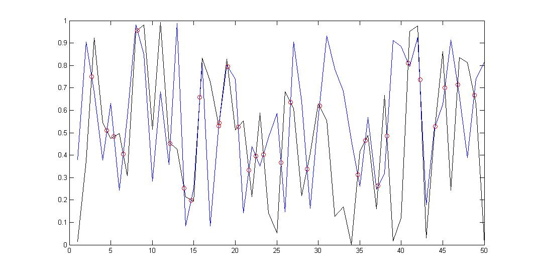 Matlab Intersect Or