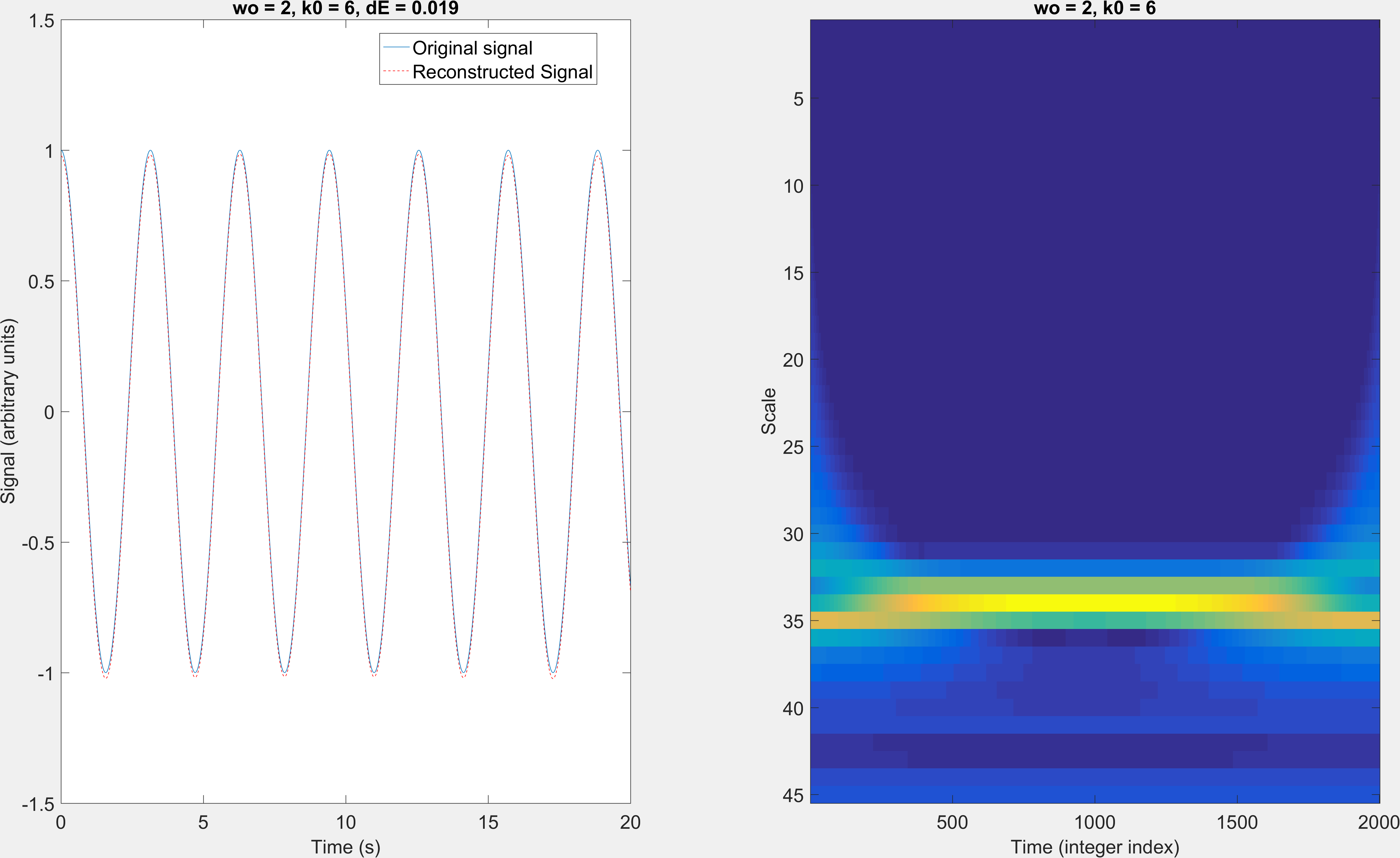 continuous wavelet transform and inverse - File Exchange