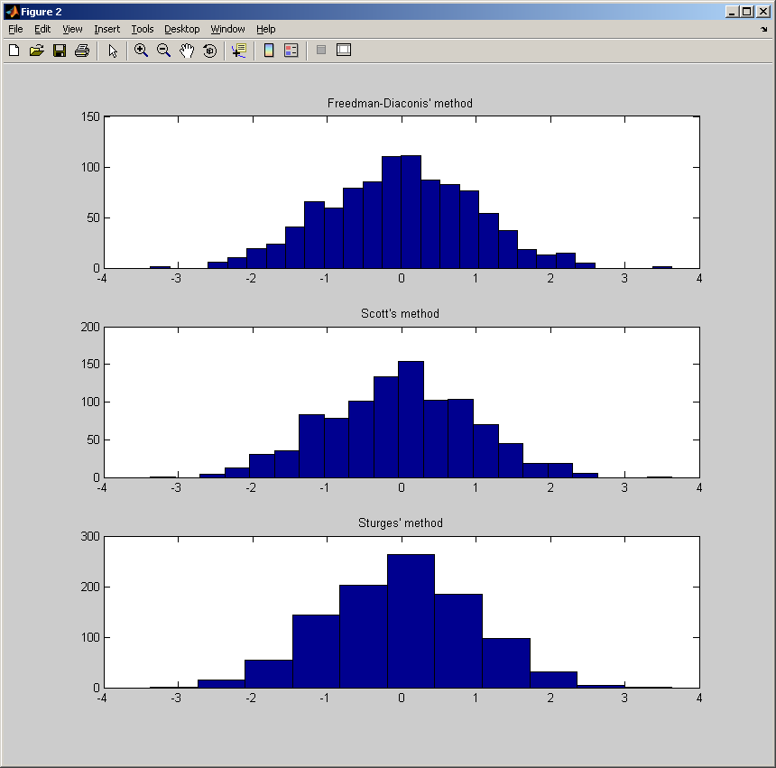 how to find the median of a histogram