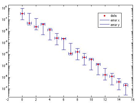 ploterr - File Exchange - MATLAB Central