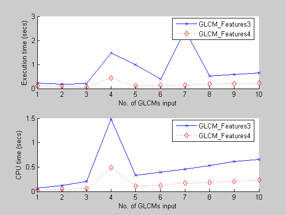 GLCM_Features4 m: Vectorized version of GLCM_Features1 m [With code