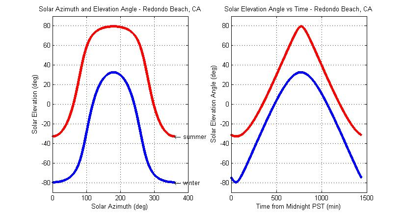 Vectorized Solar Azimuth And Elevation Estimation File Exchange - Lat long altitude