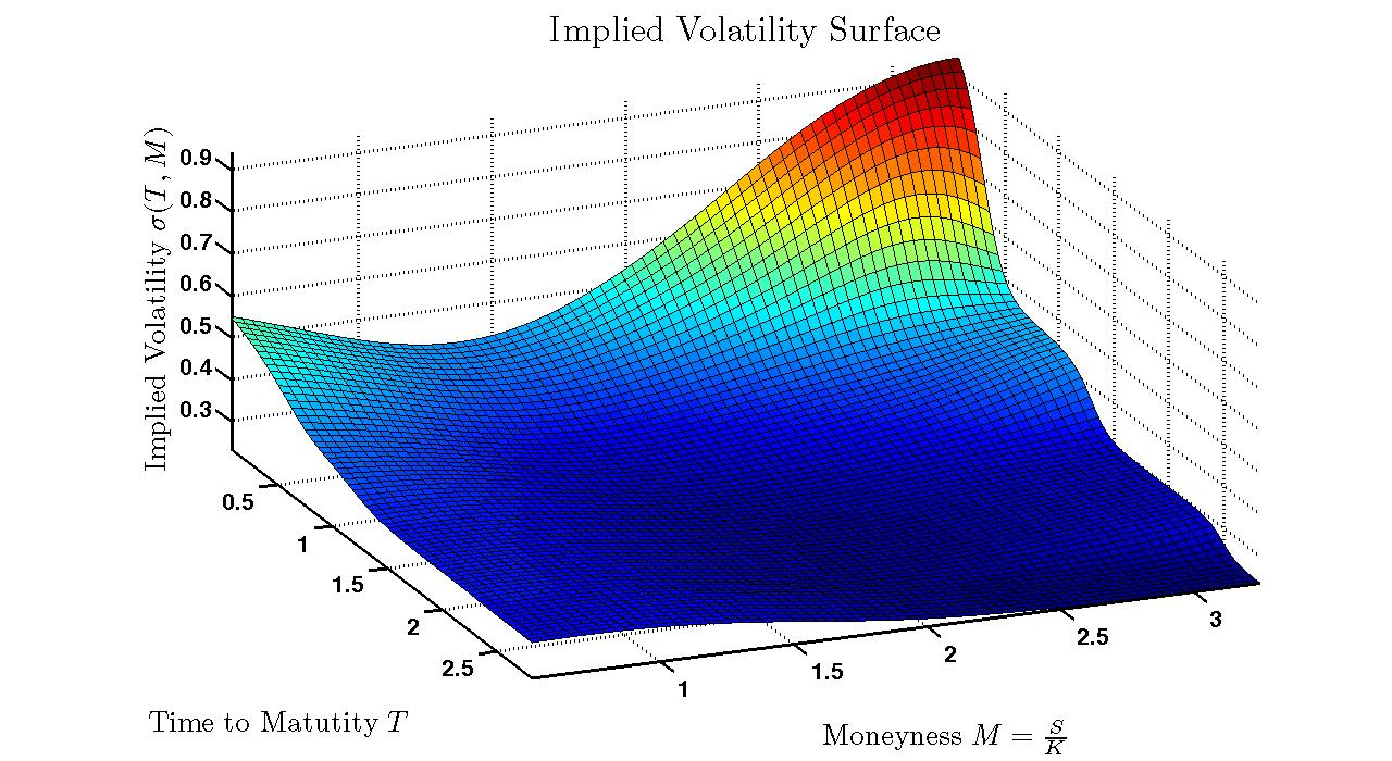 Fx options vol surface