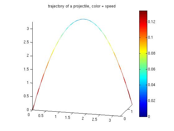 3D colored line plot - File Exchange - MATLAB Central