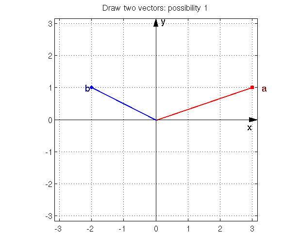 Drawing Smooth Lines Matlab : Introduction to the drawla toolbox