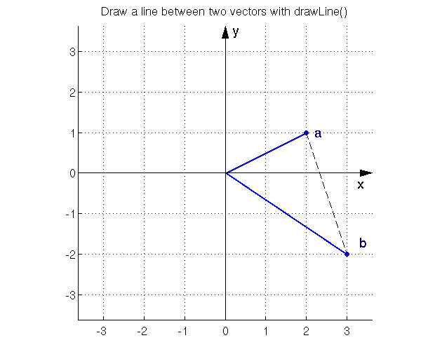 Drawing Lines Matlab : Introduction to the drawla toolbox