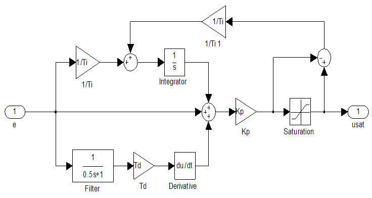 Simulink Control Design Software