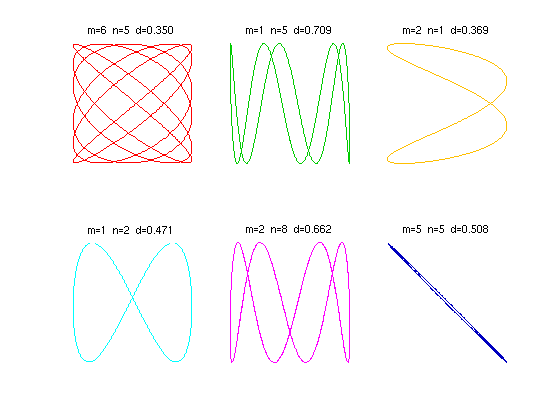 lissajous figures Before the days of digital frequency meters and phase-locked loops, lissajous  figures were used to determine the frequencies of sounds or radio signals.
